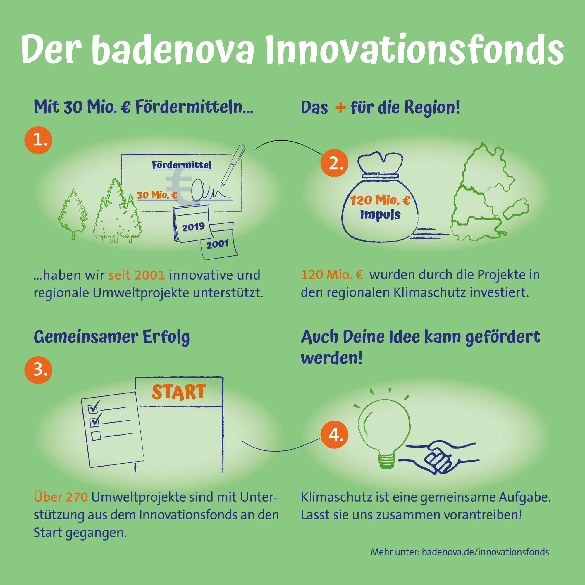 Mit dem badenova Innovationsfonds fördert badenova jährlich Umweltprojekte mit über 1,5 Millionen Euro