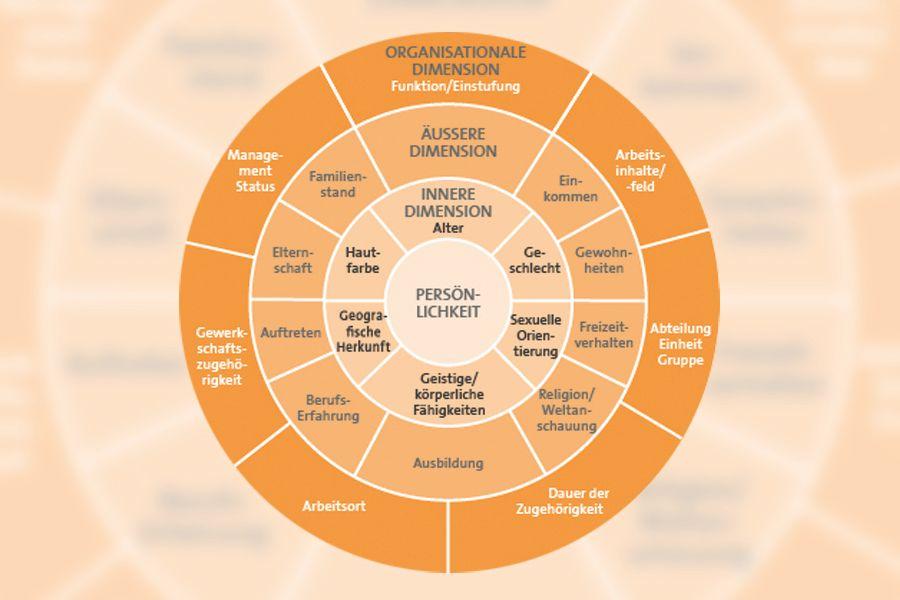 Diversitätsdimensionen in Organisationen