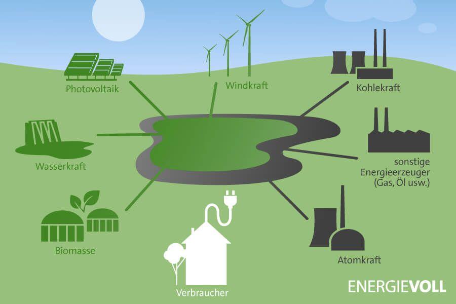 Stromsee Modell Deutschland: Dieser Strom-Mix kommt aus deiner Steckdose
