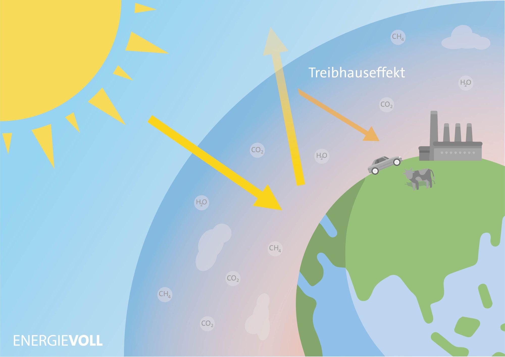 Entstehung des Treibhauseffekts