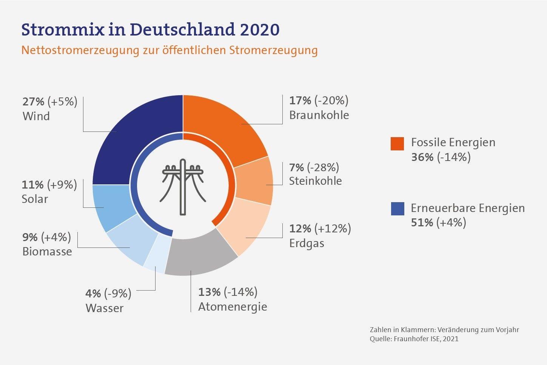 Strommix in Deutschland 2020