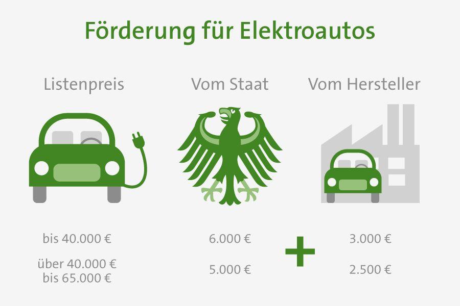 Förderung für Elektroautos