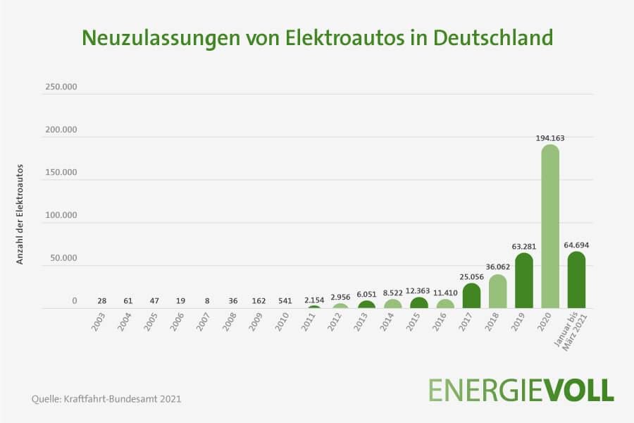 Neuzulassungen von Elektroautos in Deutschland