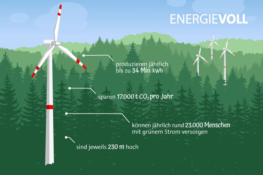 Windpark Hohenlochen