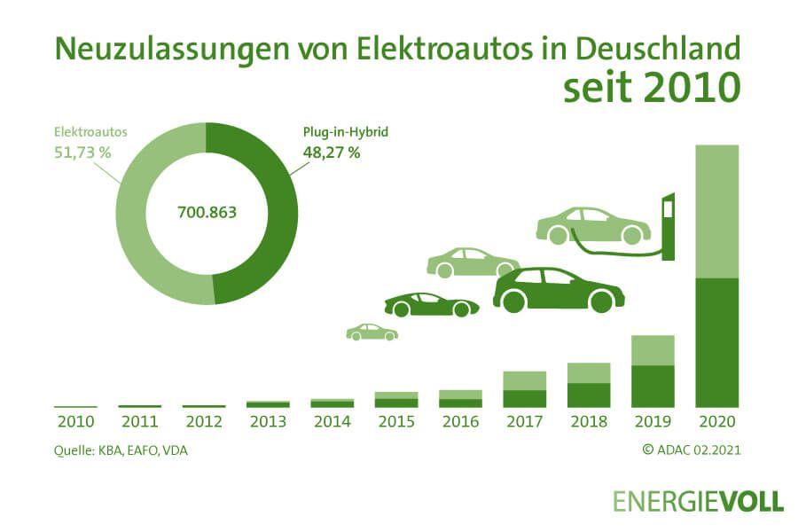Neuzulassungen von Elektroautos