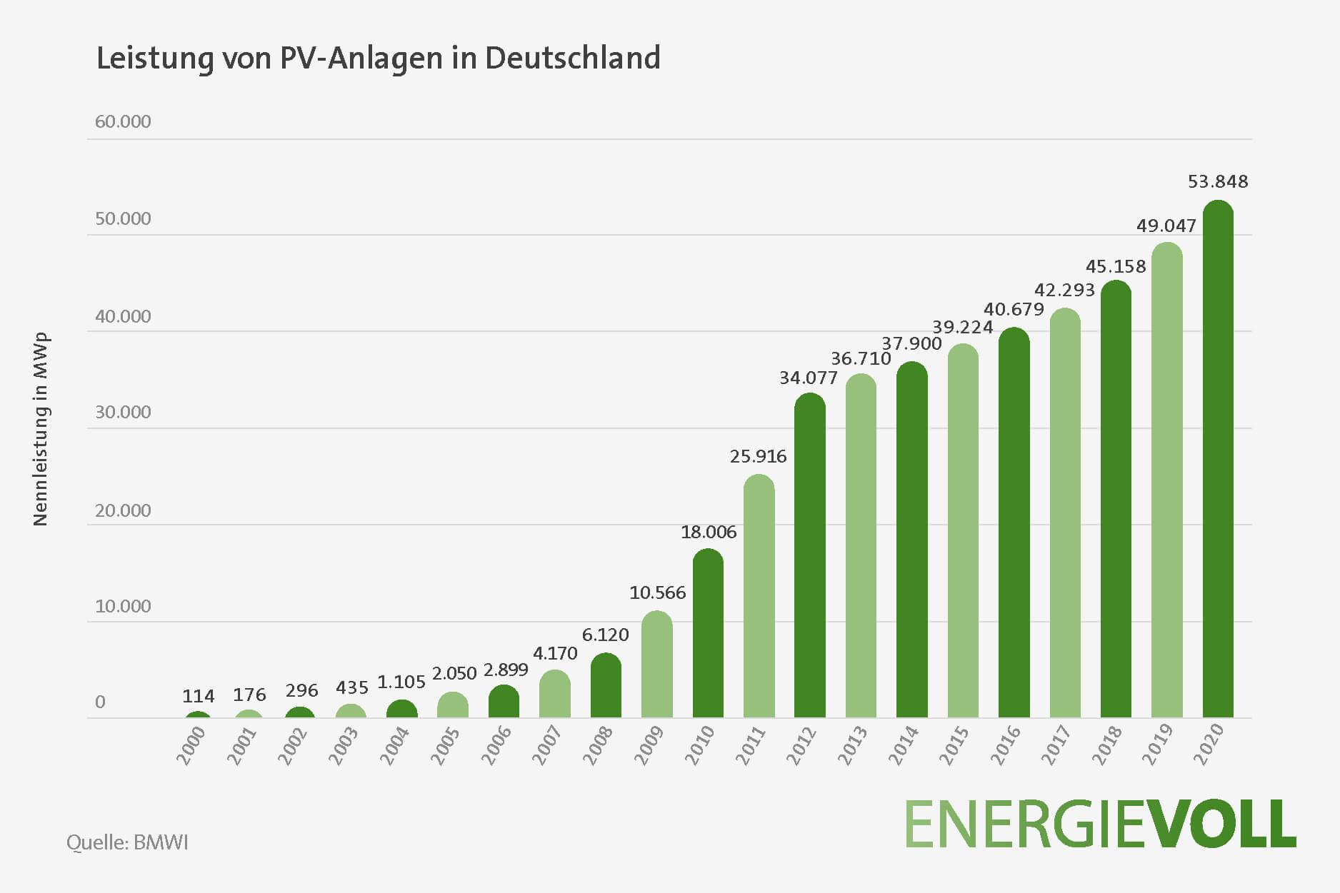 Leistung von Photovoltaikanlagen in Deutschland