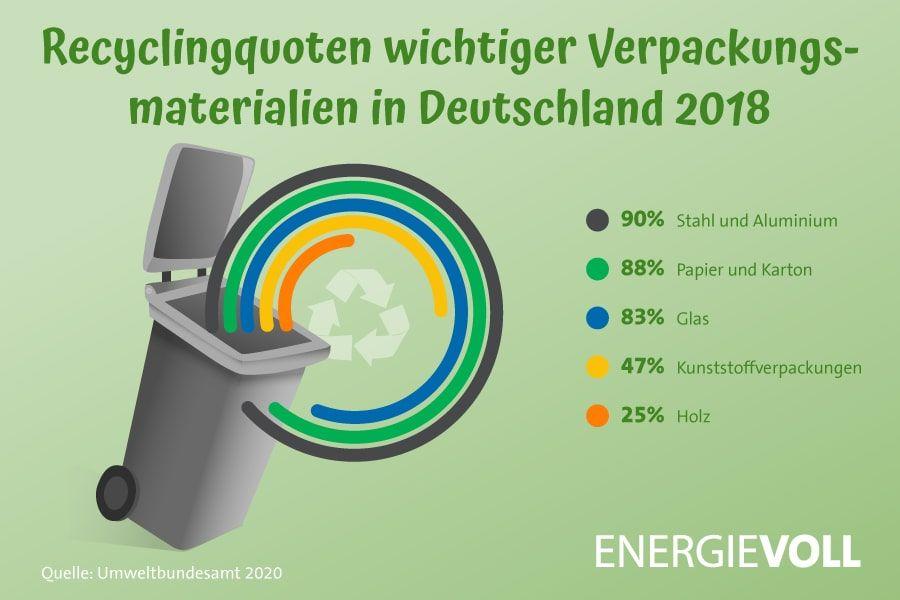 Recyclingquoten wichtiger Verpackungsmaterialien