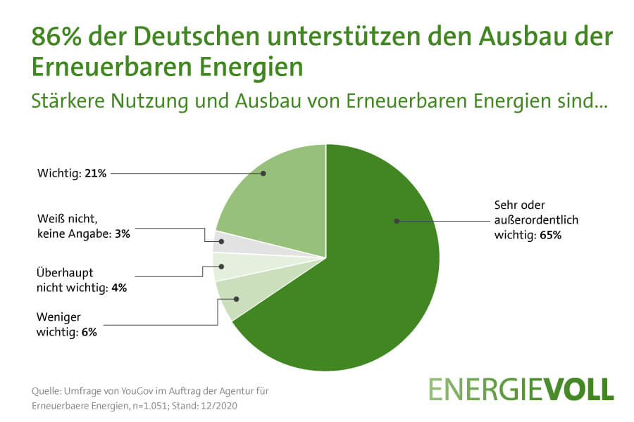 Grafik: Lohnt sich Photovoltaik